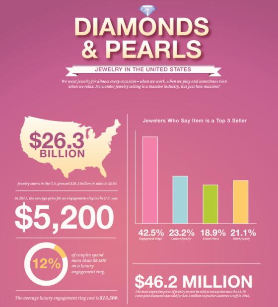 jewelry-infographic-valentines-day-chubb-insurence-adv-brokerage-corp-international-insurences